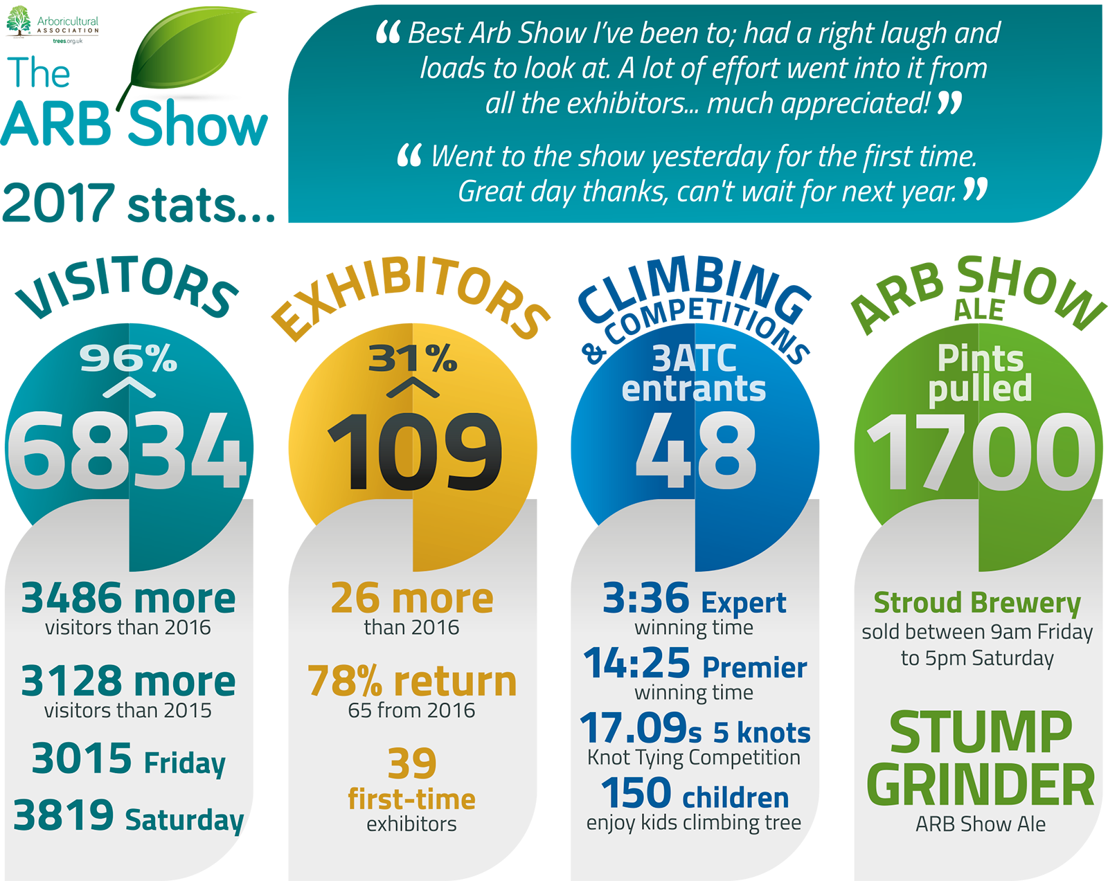 ARB Show 2017 Stats Infographic