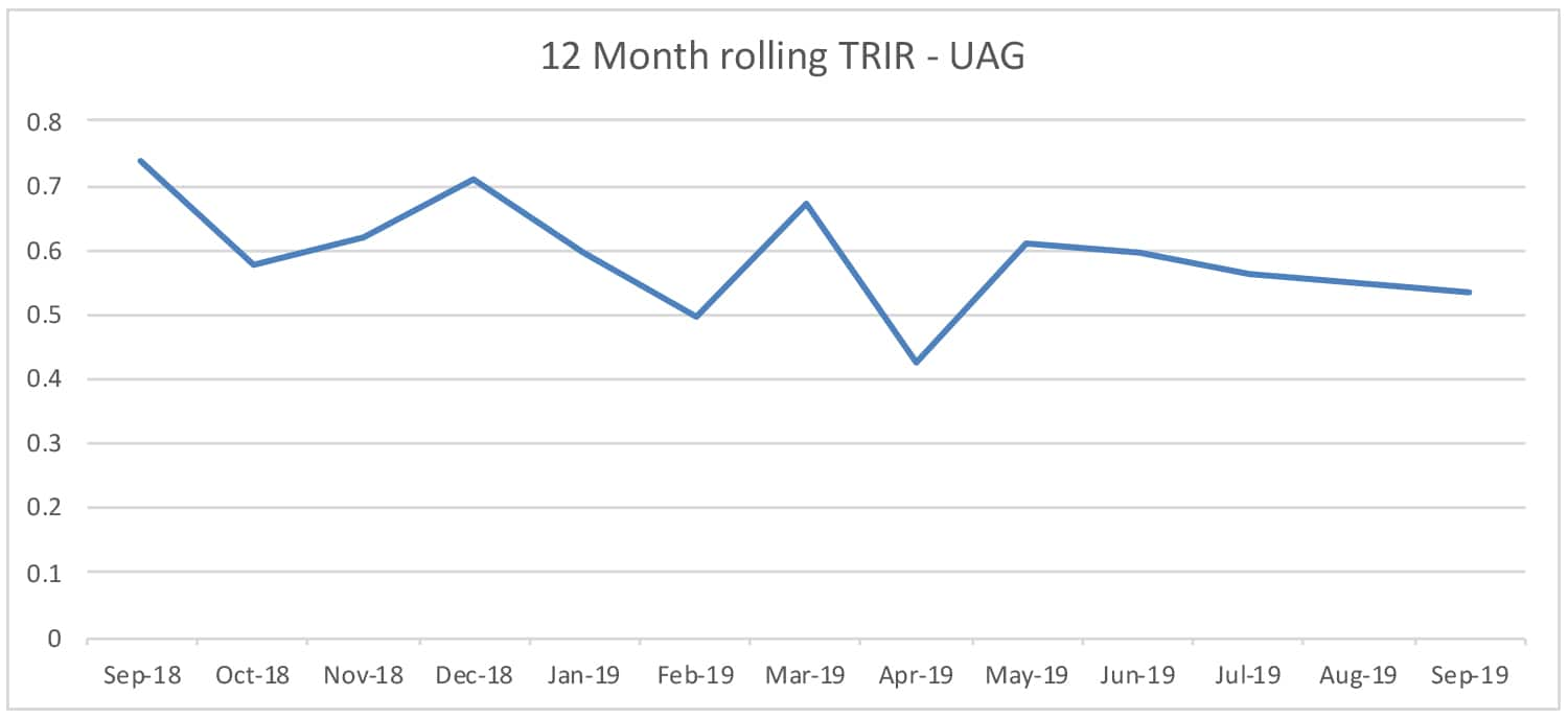 "TRIR stands for ""Total Recordable Incident Rate."" As recorded by reporting UAG members.GeneralLinkAdvancedBehavior URL: /getattachment/UAG/TRIR-graph-Feb20.jpg.aspx   Alternate text: TRIR stands for ""Total Recordable Incident Rate."" As recorded by reporting UAG members."
