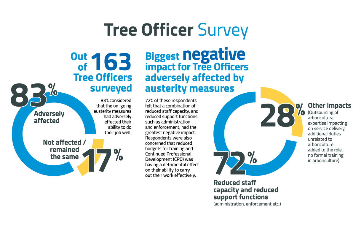 Tree Officer Survey findings 2017