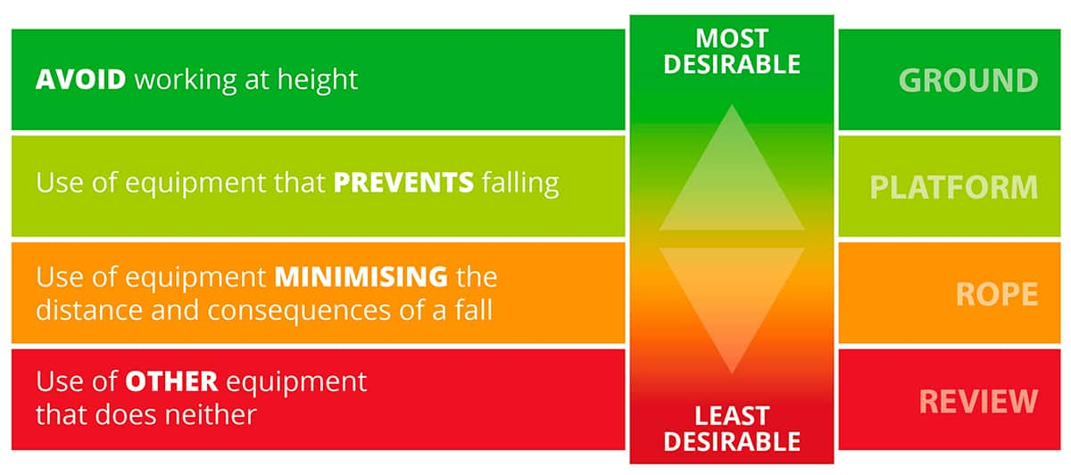 Tree Work at height – risk hierarchy
