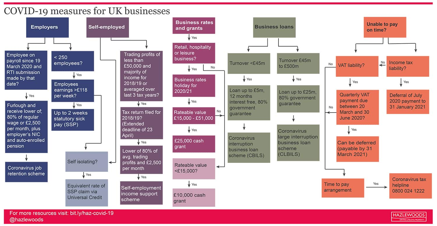 Covid-19 measures for UK businesses