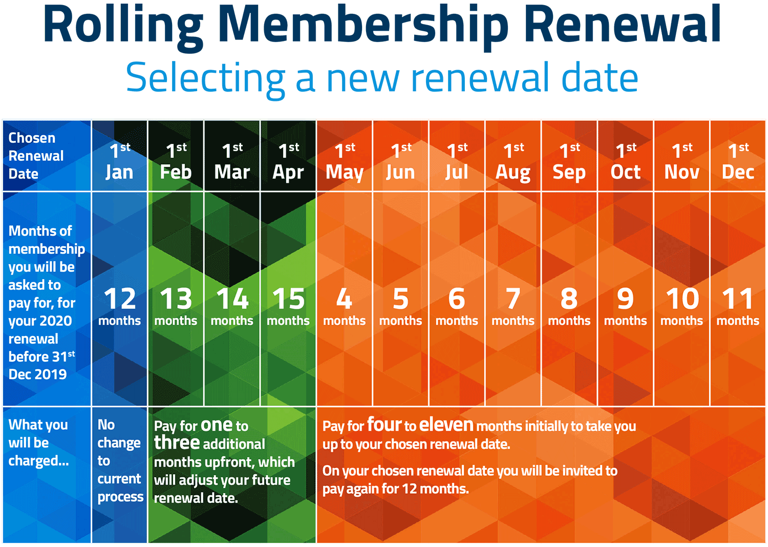Rolling Renewal – Help selecting your renewal month