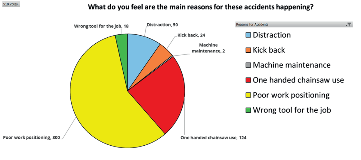 Question 5 of the Health and Safety Survey