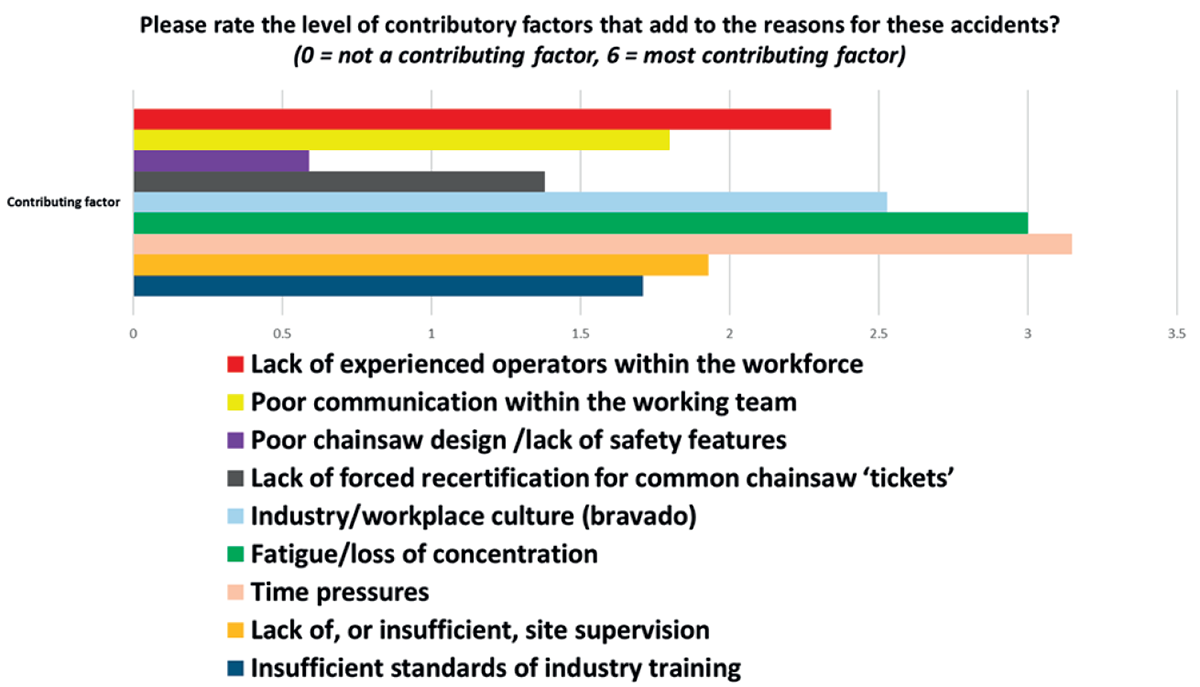 Question 6 of the Health and Safety Survey